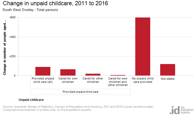Change in unpaid childcare, 2011 to 2016