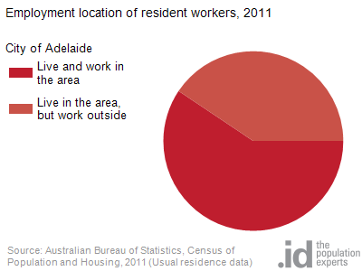 Employment location of resident workers, 2011