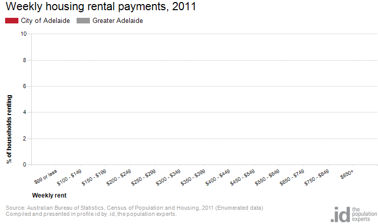 Weekly housing rental payments, 2011