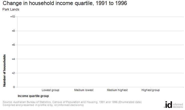 Change in household income quartile, 1991 to 1996