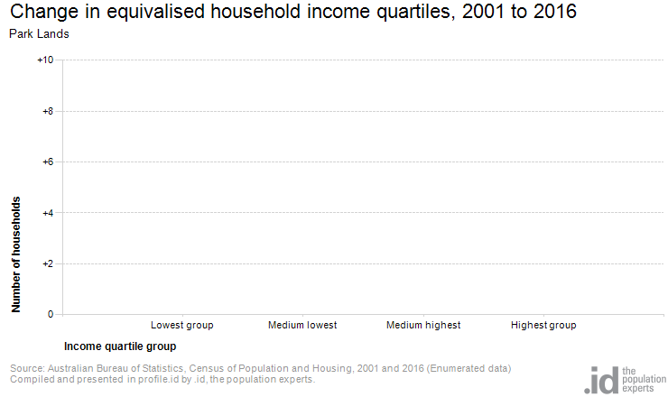 Change in equivalised household income quartiles, 2001 to 2016