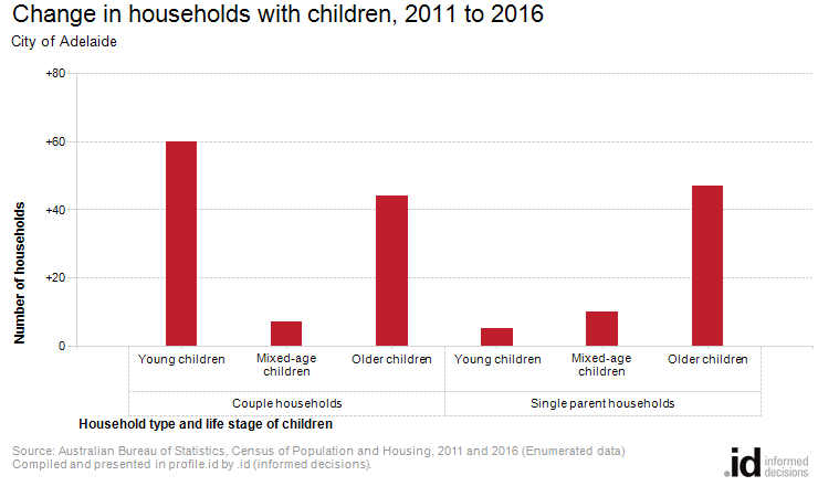 Change in households with children, 2011 to 2016