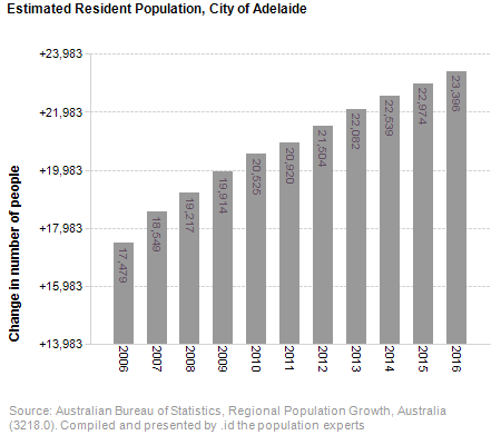 Estimated Resident Population,<br /> City of Adelaide