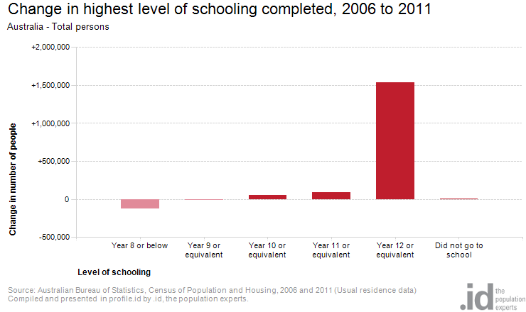 Change in highest level of schooling completed, 2006 to 2011