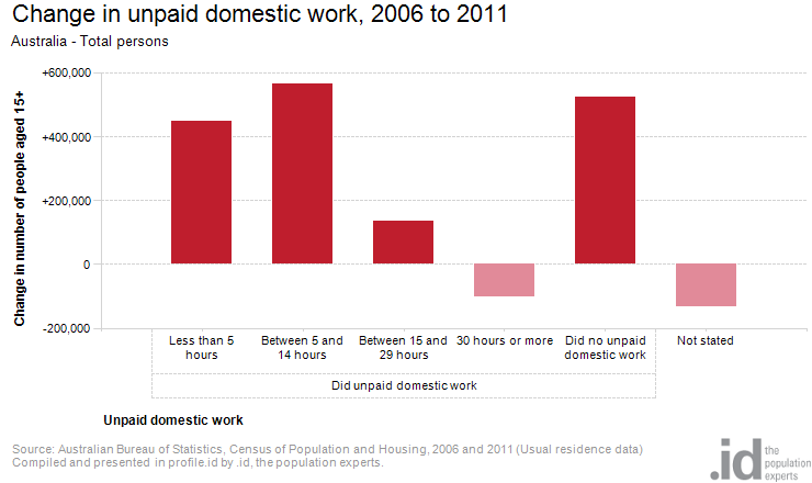 Change in unpaid domestic work, 2006 to 2011