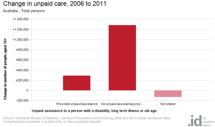 Change in unpaid care, 2006 to 2011