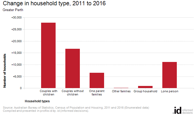 Household type greater perth - Bureau of census and statistics ...