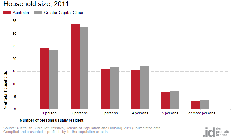 Household size, 2011
