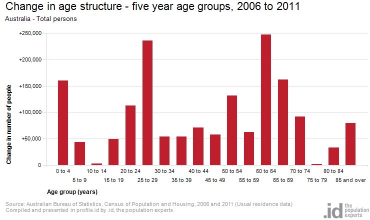 Change in age structure - five year age groups, 2006 to 2011