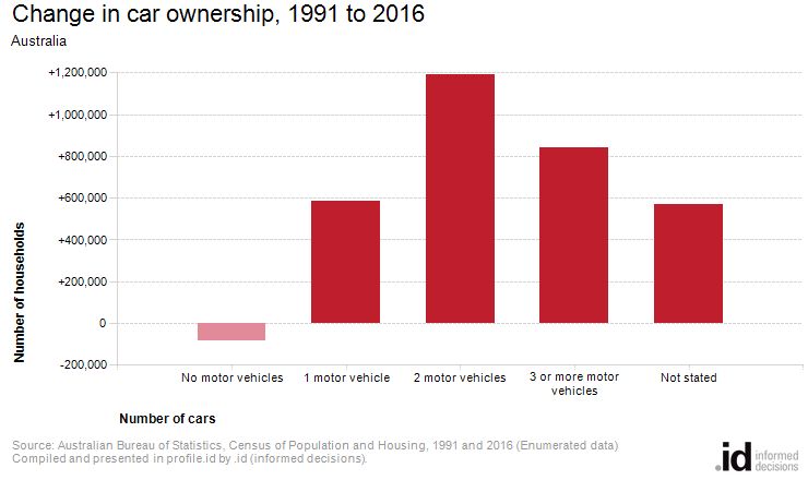 Change in car ownership, 1991 to 2016