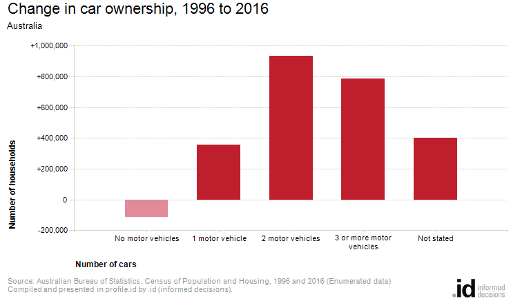 Change in car ownership, 1996 to 2016