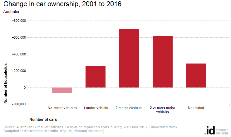 Change in car ownership, 2001 to 2016