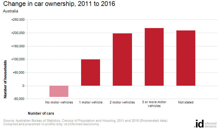 Change in car ownership, 2011 to 2016