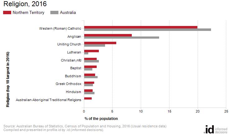 Religion, 2016