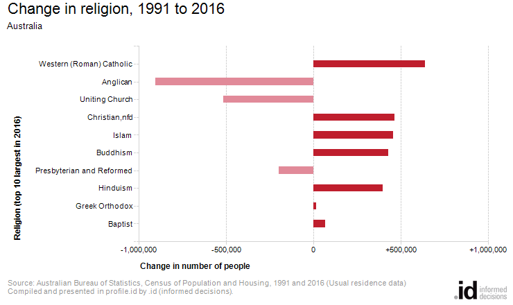 Change in religion, 1991 to 2016