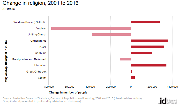Change in religion, 2001 to 2016