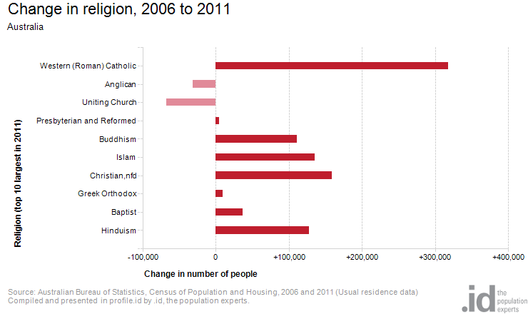 Change in religion, 2006 to 2011