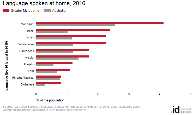 Language spoken at home, 2016