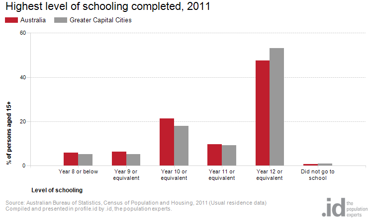 Highest level of schooling completed, 2011
