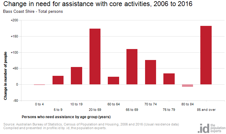 Change in need for assistance with core activities, 2006 to 2016