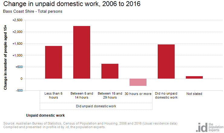 Change in unpaid domestic work, 2006 to 2016