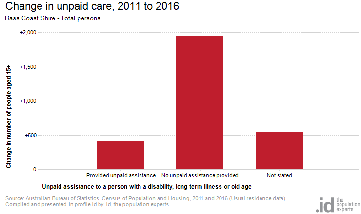 Change in unpaid care, 2011 to 2016