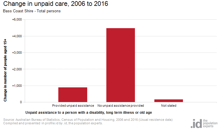 Change in unpaid care, 2006 to 2016