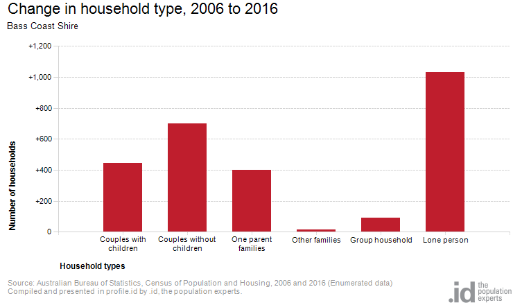 Change in household type, 2006 to 2016