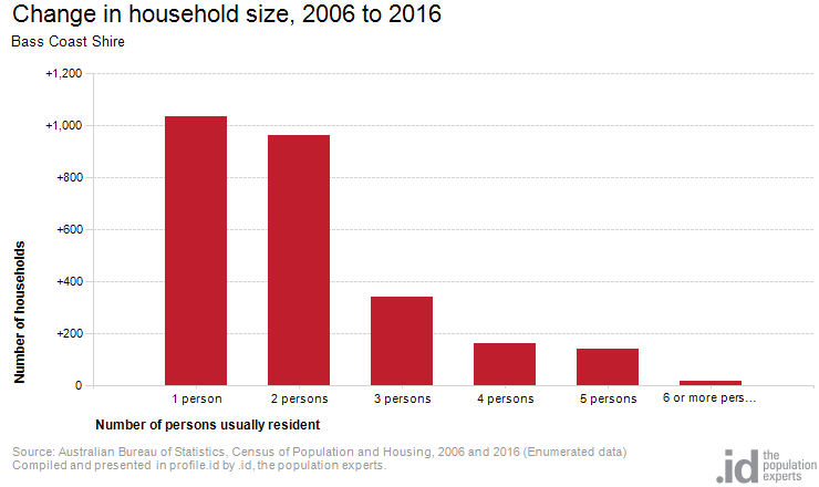 Change in household size, 2006 to 2016