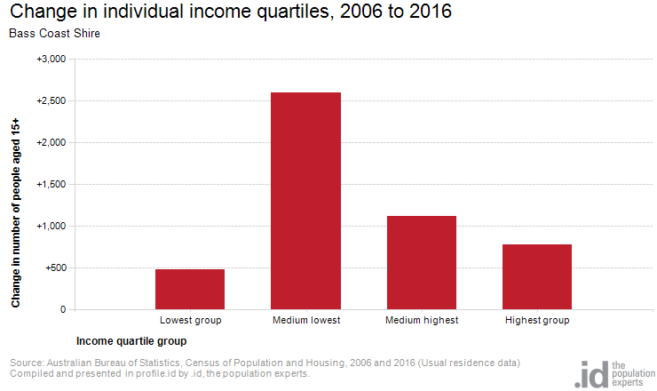 Change in individual income quartiles, 2006 to 2016