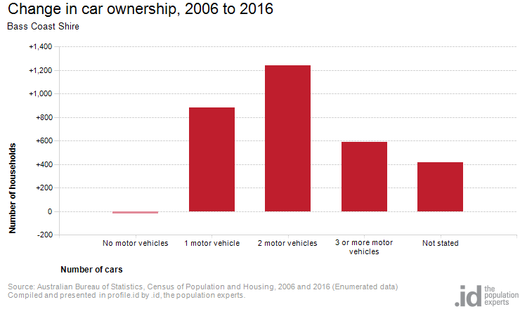 Change in car ownership, 2006 to 2016