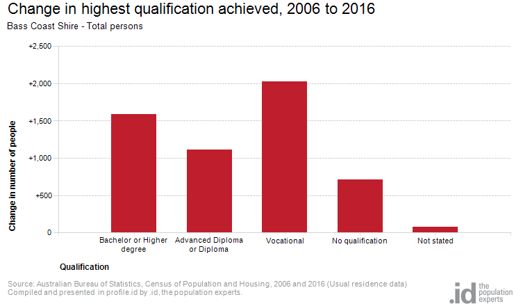 Change in highest qualification achieved, 2006 to 2016