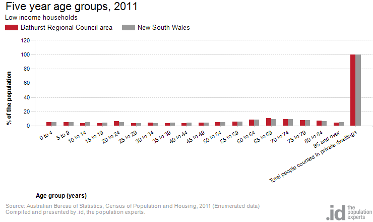 Low income by age bathurst regional council area - Bureau of census and statistics ...