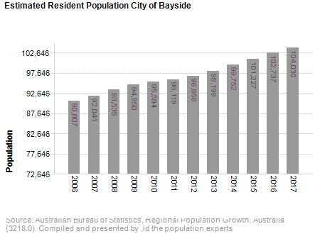 Estimated Resident Population<br /> City of Bayside