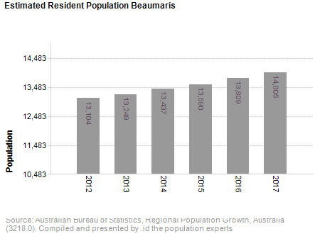 Estimated Resident Population<br /> Beaumaris