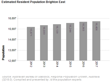 Estimated Resident Population,<br /> Brighton East