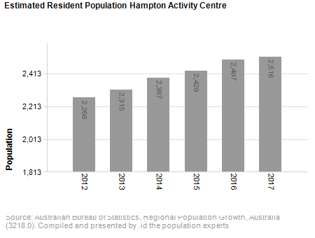 Estimated Resident Population<br /> Hampton Activity Centre
