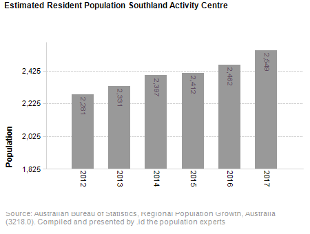 Estimated Resident Population<br /> Southland Activity Centre