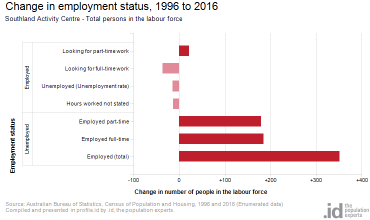 Change in employment status, 1996 to 2016