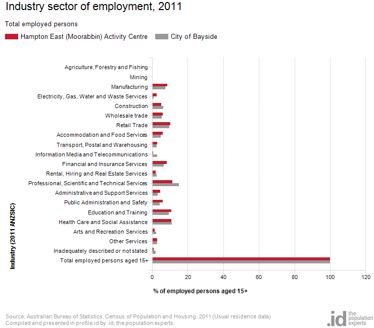 Industry sector of employment, 2011