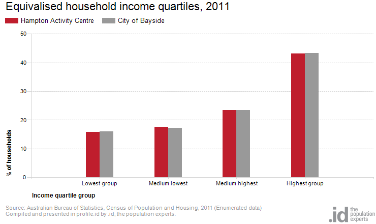 Equivalised household income quartiles, 2011