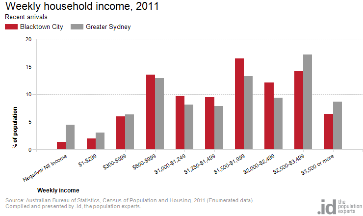 Recent arrivals by household income blacktown city - Bureau of census and statistics ...
