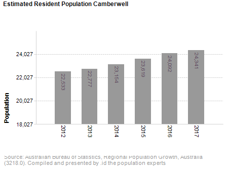 Estimated Resident Population<br /> Camberwell