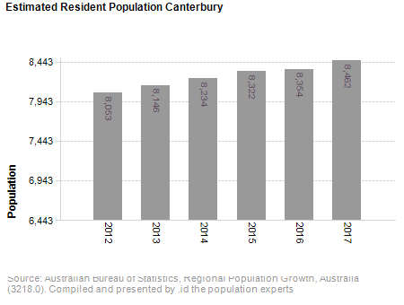Estimated Resident Population<br /> Canterbury