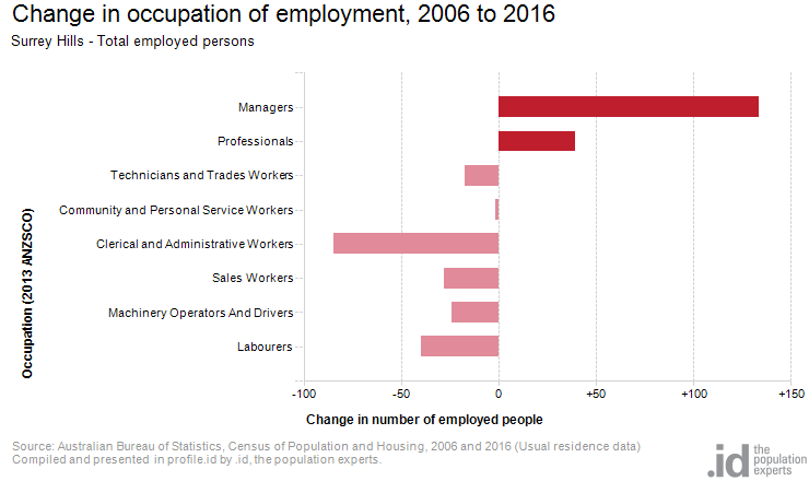 Change in occupation of employment, 2006 to 2016