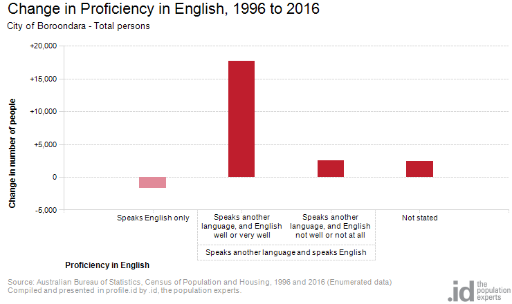 Change in Proficiency in English, 1996 to 2016