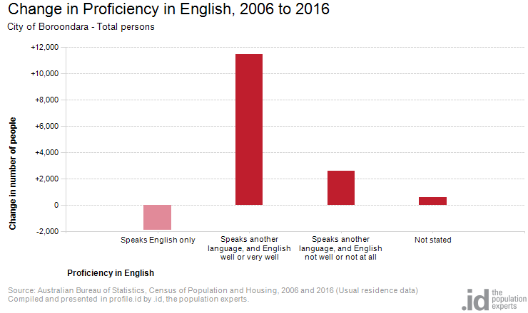 Change in Proficiency in English, 2006 to 2016