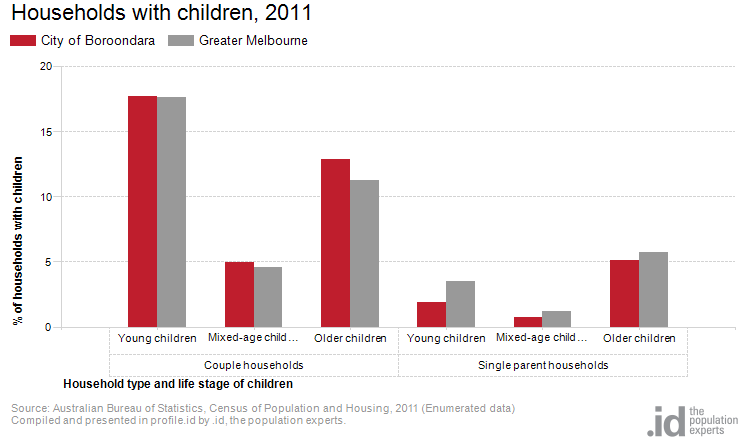 Households with children, 2011