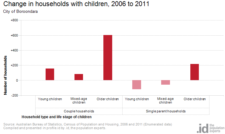 Change in households with children, 2006 to 2011