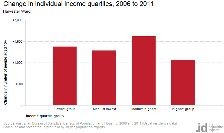 Change in individual income quartiles, 2006 to 2011